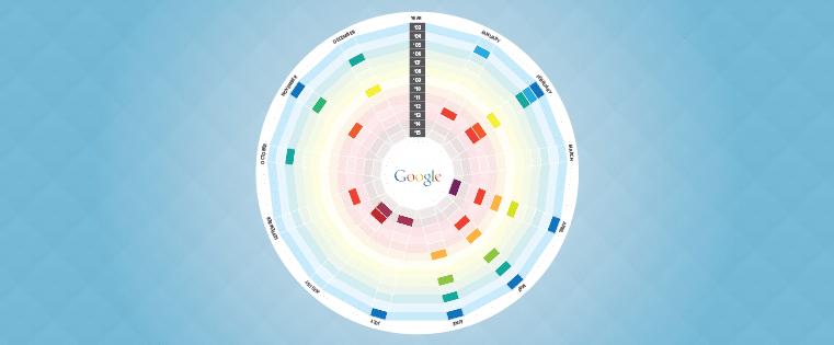 google algoritme wijzigingen